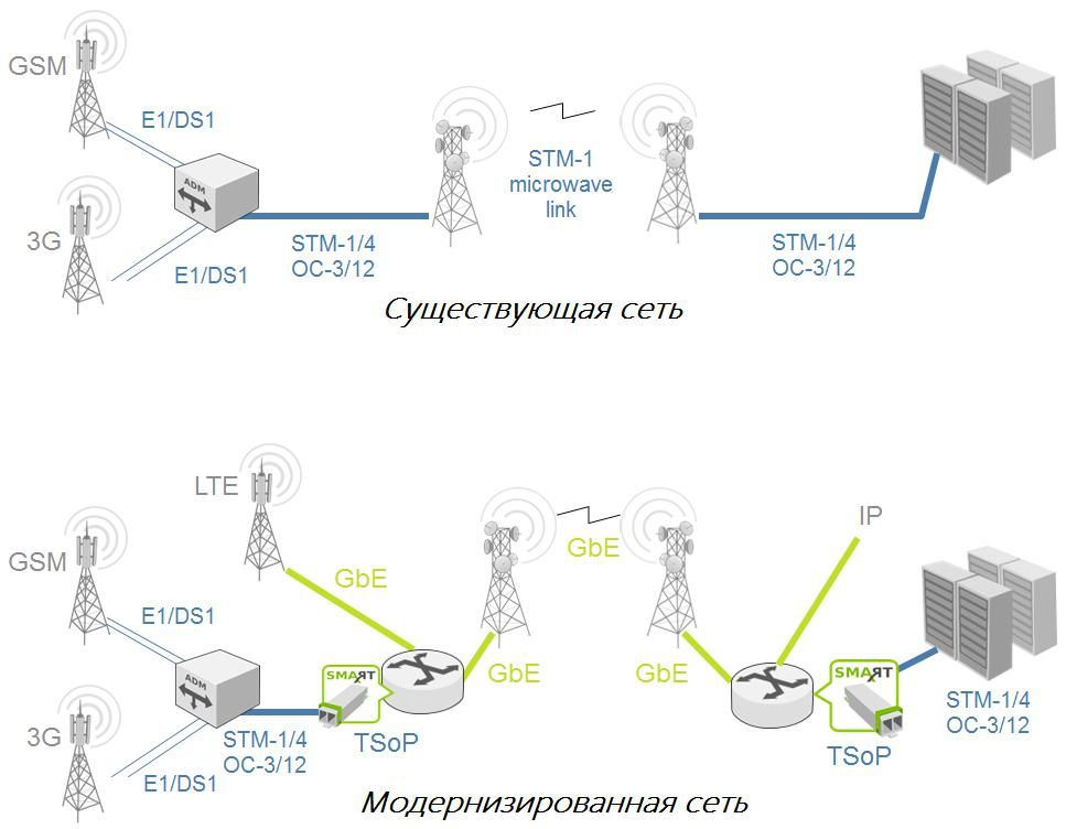 Модернизация радиоканала STM-1 в Gigabit Ethernet