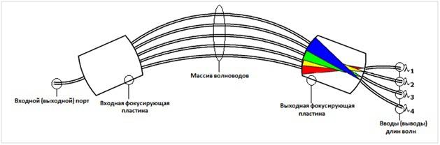 принцип работы AWG мультиплексора