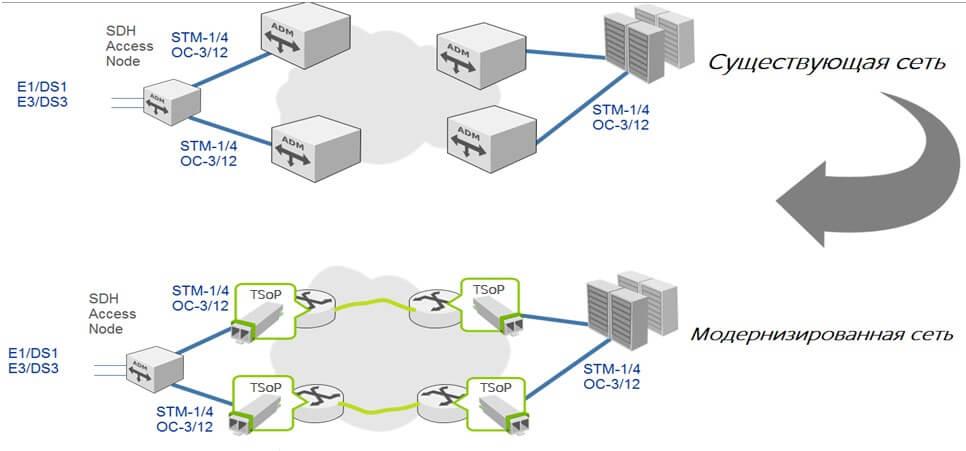Перенос трафика STM-1 в пакетную сеть