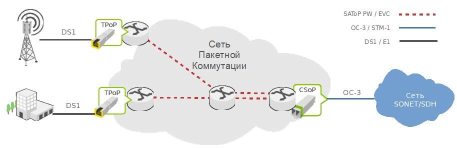 Мультиплексирование потоков E1