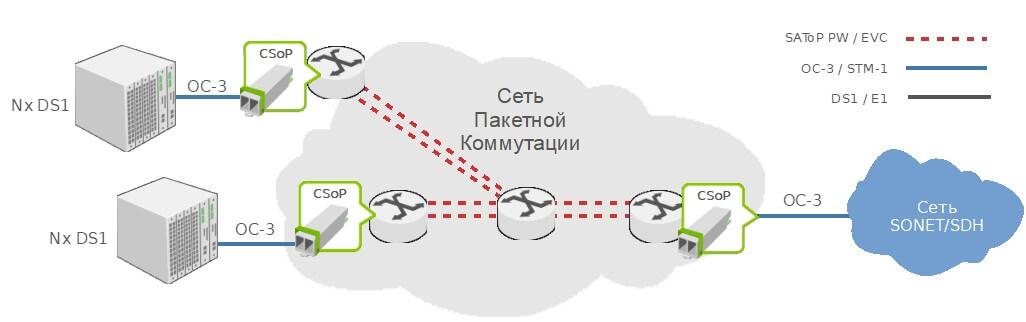 Передача STM-1 по пакетной сети