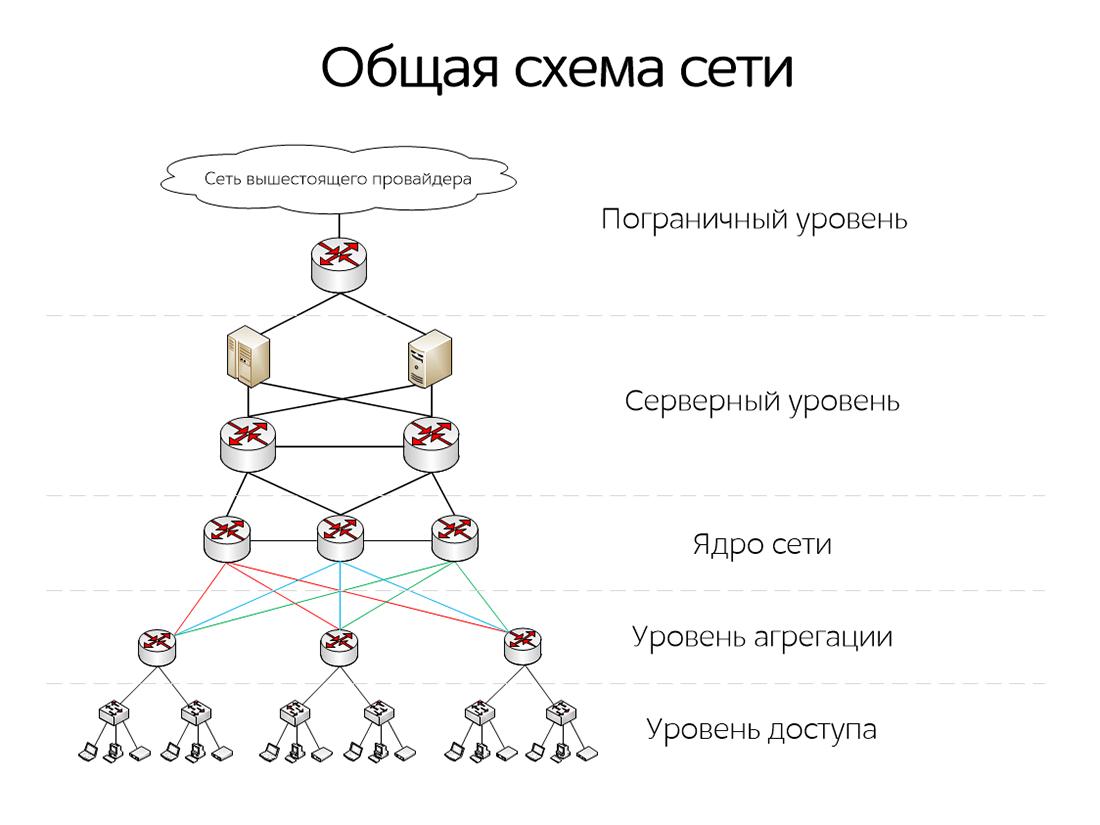 схема сети провайдера