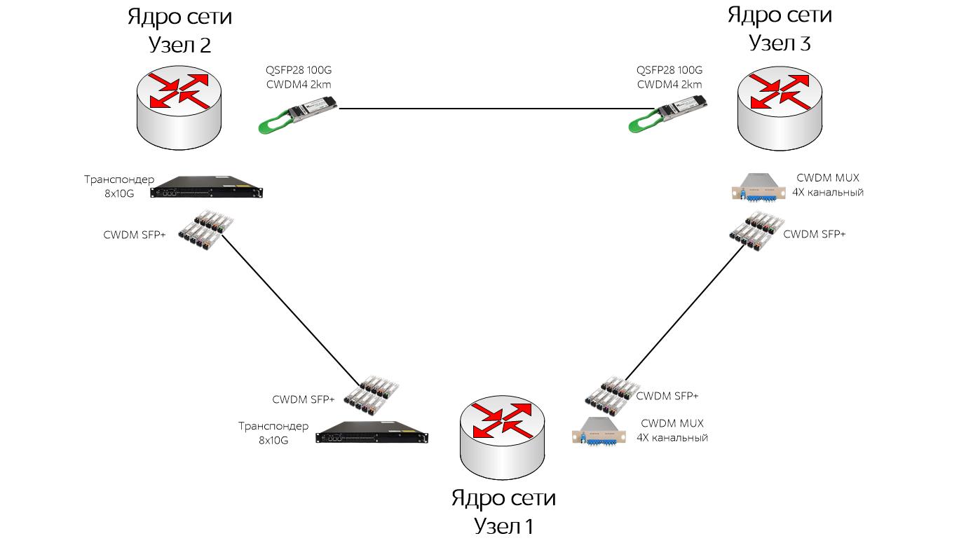 ядро сети