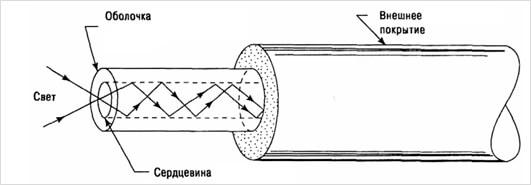 Оптоволоконная среда передачи