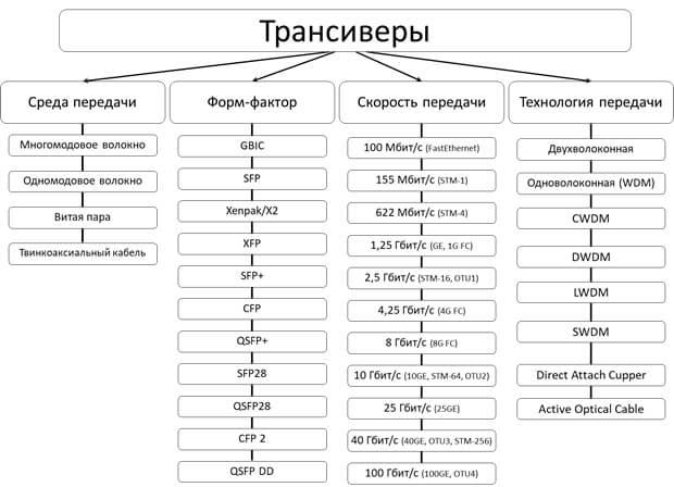 Схема типов трансиверов
