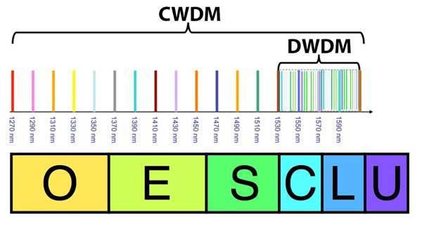 Спектры S, C, L –диапазонов