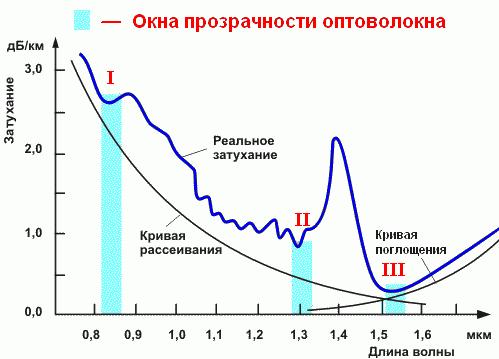 График окон прозрачности