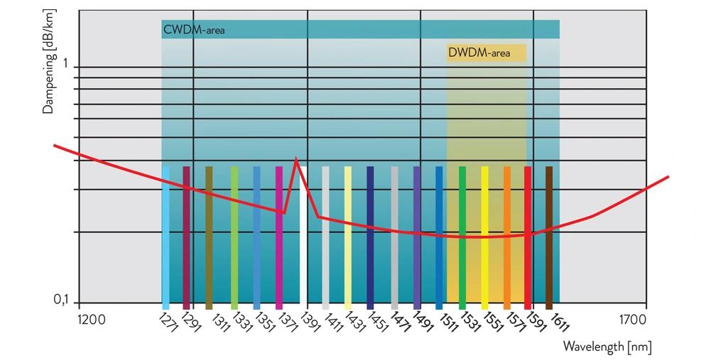 Схема наложения спектров