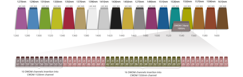 Схема наложения спектров 2