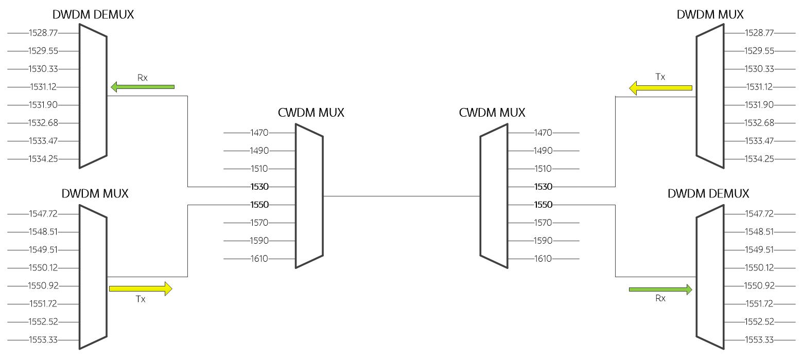 Схема реализации DWDM+CWDM
