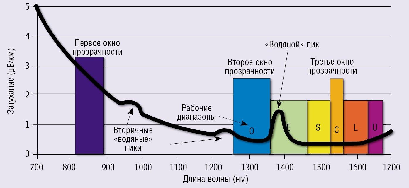 График «поглощения» каналов