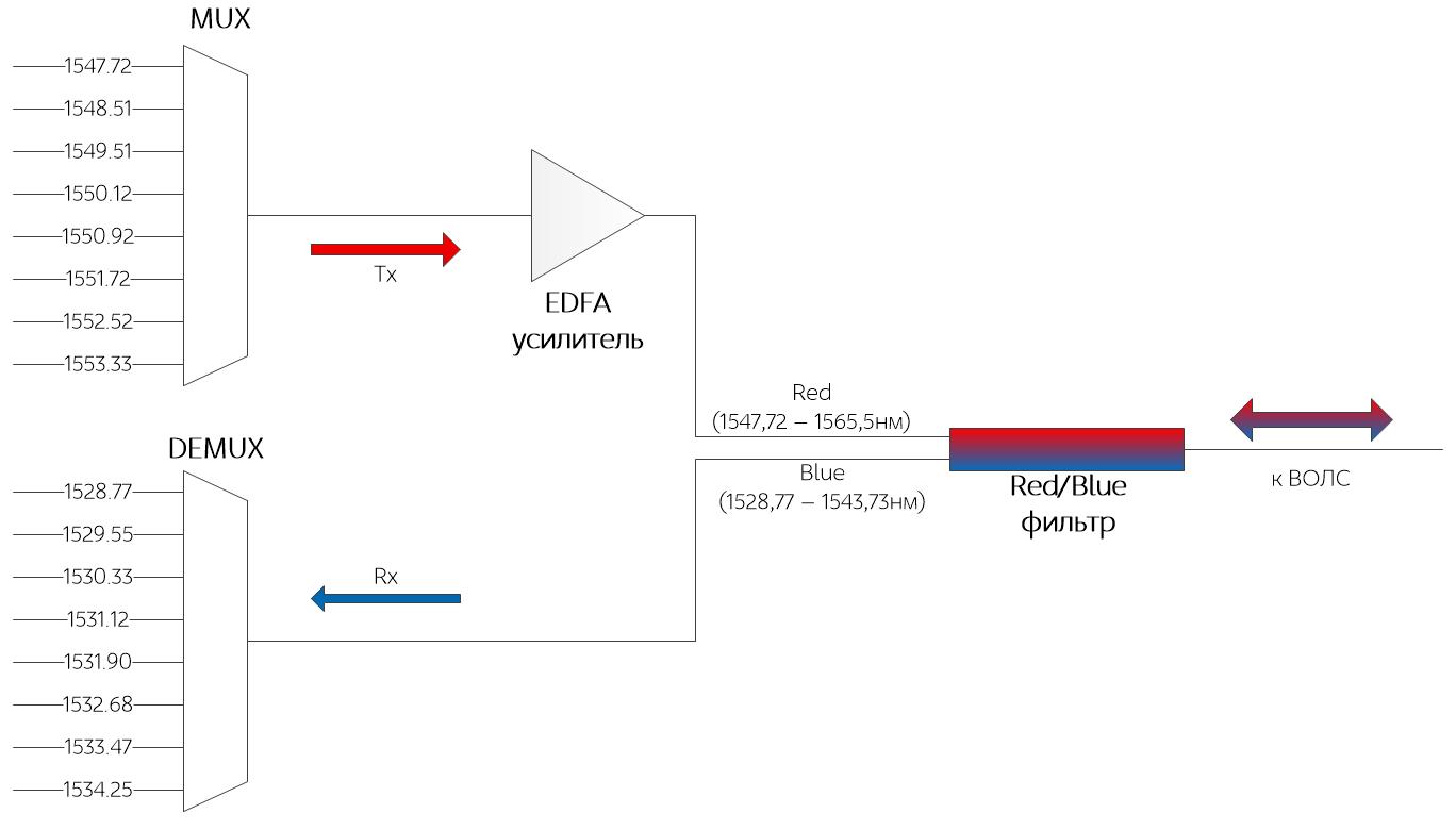 Схема организации сети и принцип действия R/B диапазонов