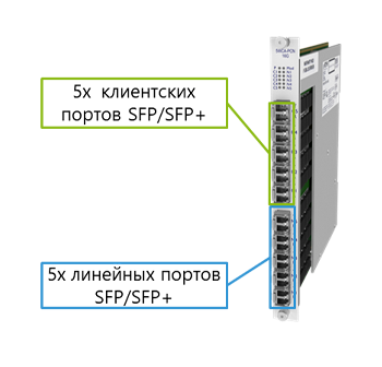 10G транспондер доступа DCI