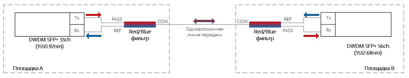 Схема DWDM SFP+ с FWDM