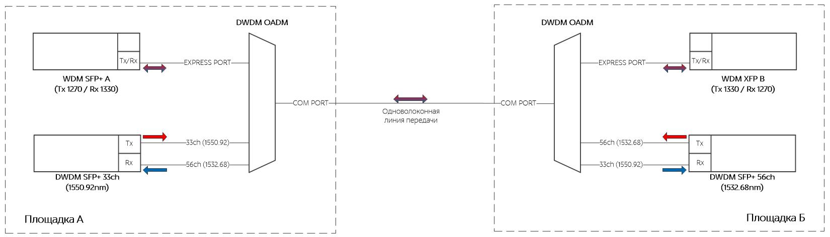 Схема организации гибридной системы передач WDM+CWDM
