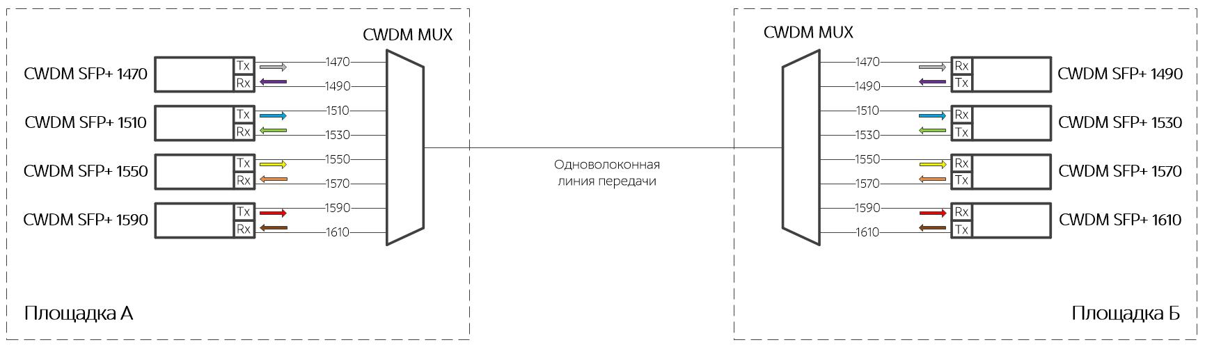 Схема работы одноволоконного мультиплексора