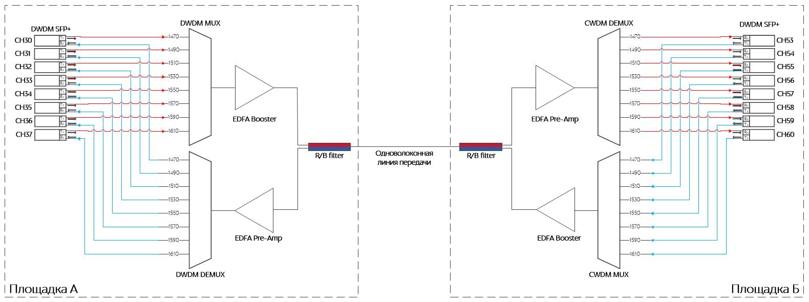 Схема DWDM системы с усилителями