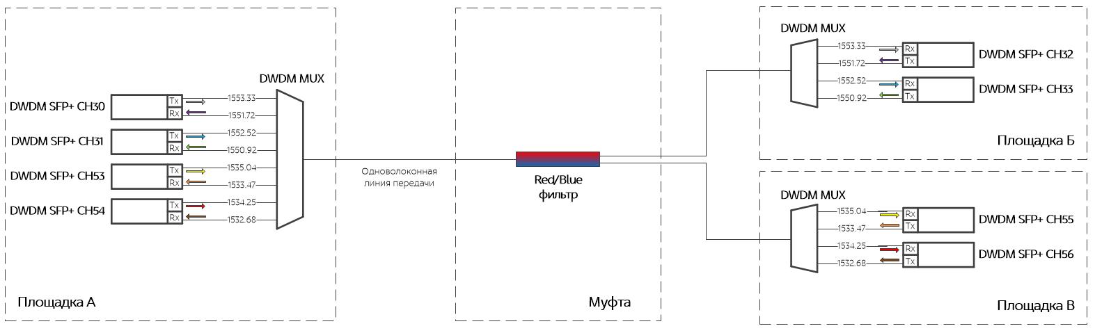 Схема фильтра для для одного из клиентов