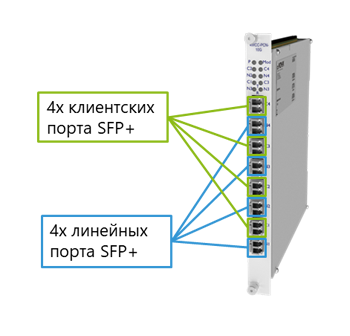 Четырехканальный 10G транспондер