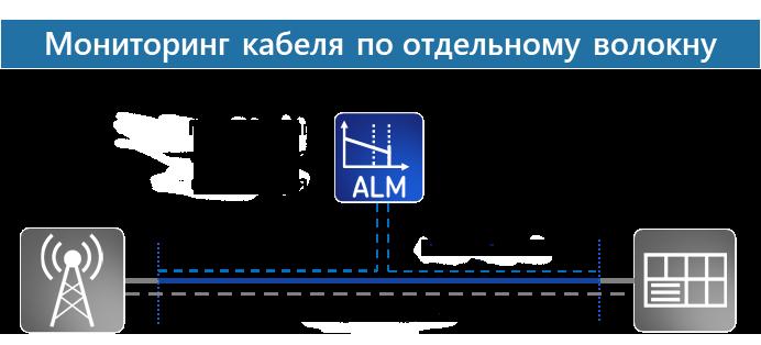 Мониторинг по отдельному волокну