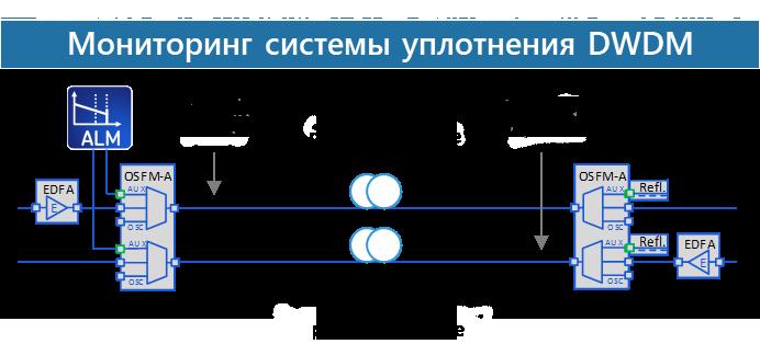 Мониторинг системы уплотнения DWDM