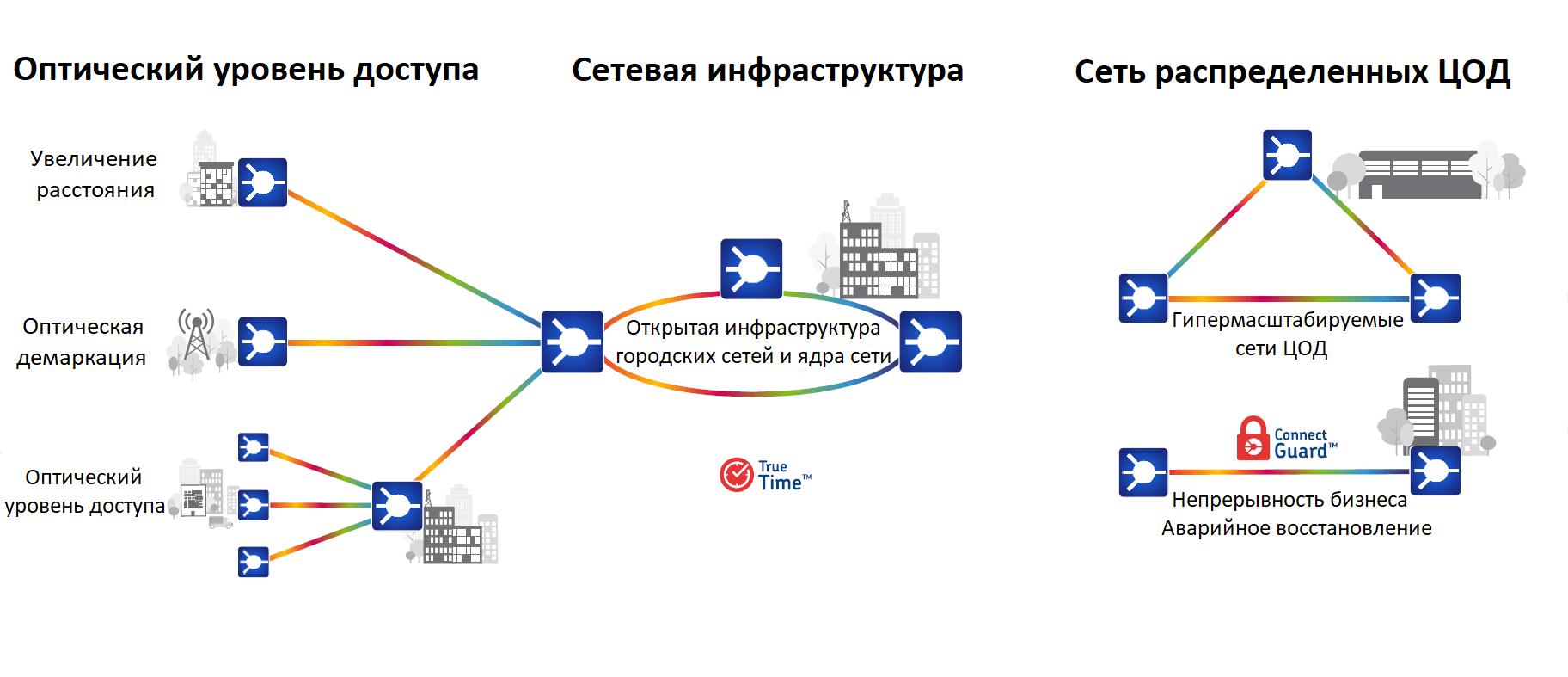 Транспортные сети