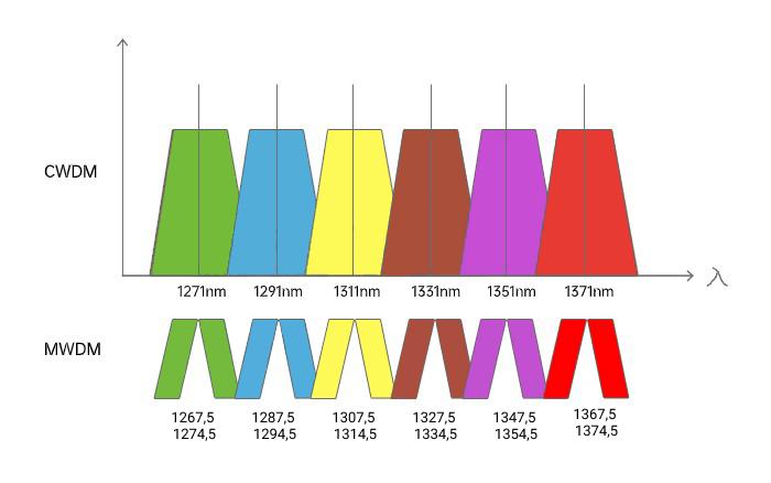 MWDM используемые волны
