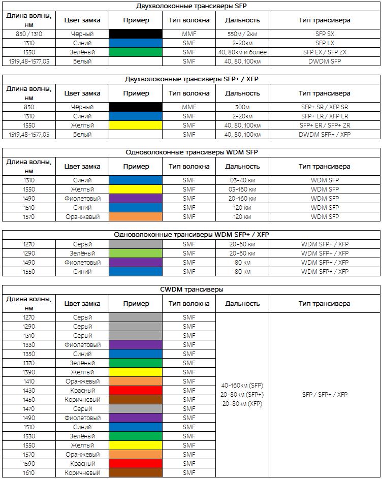 Таблица цветовых маркировок оптических модулей