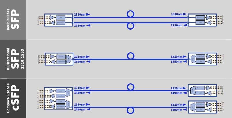 Принцип работы SFP модулей