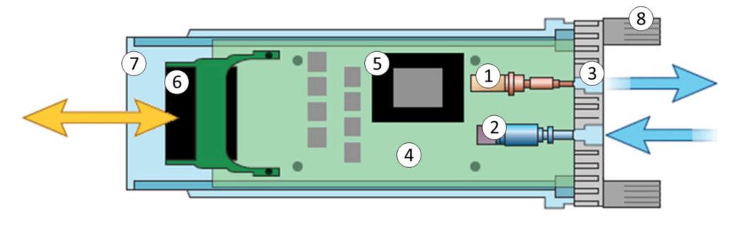 Схема SFP+ трансивера