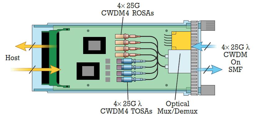 Схема работы трансивера CWDM4