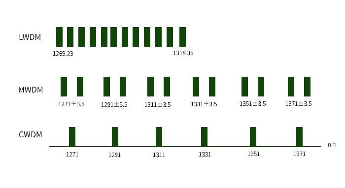 Схема распределения длин волн в MWDM в сравнении с CWDM