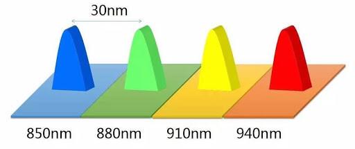 Схема распределения длин волн в SWDM