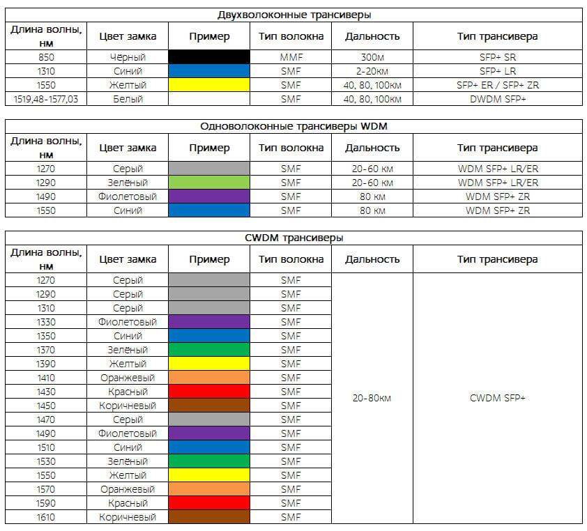 Таблица с указанием типа трансивера и цвета его маркировки