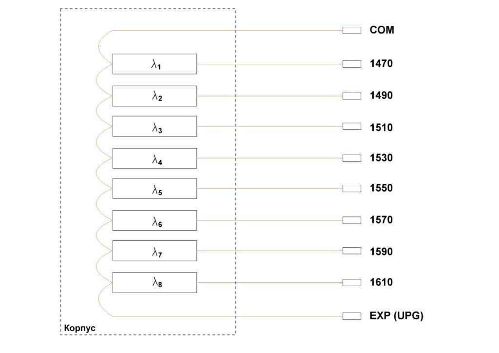 Принципиальная схема CWDM MUX/DEMUX