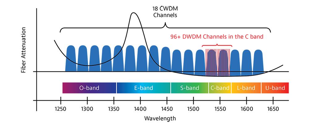 Схема диапазонов DWDM