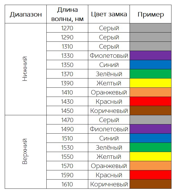 Таблица длин волн CWDM