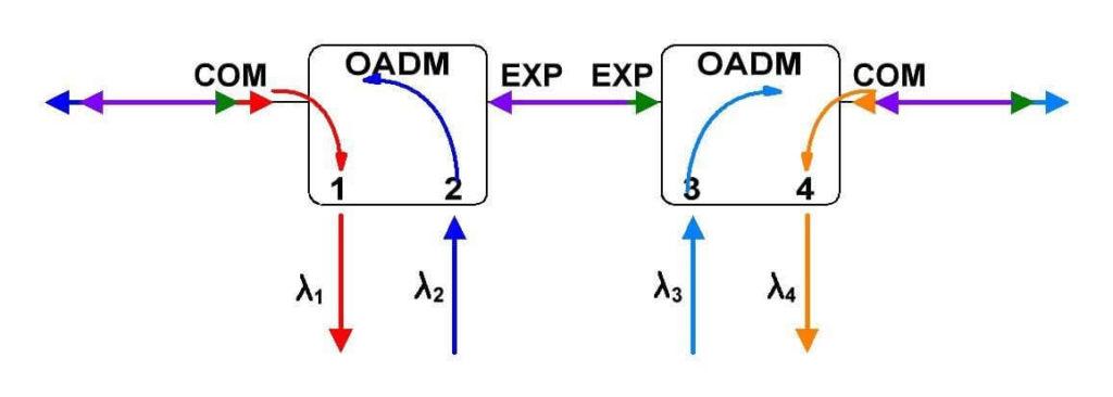 Схема работы двунаправленного OADM