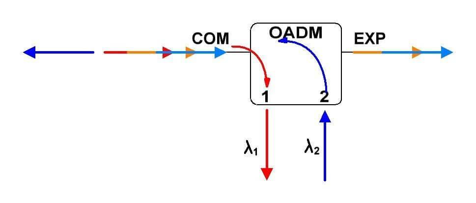 Схема работы однонаправленного OADM