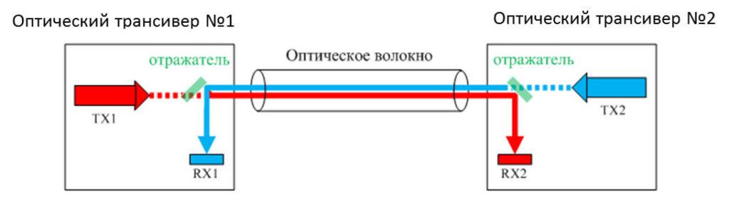 Принцип действия одноволоконной передачи