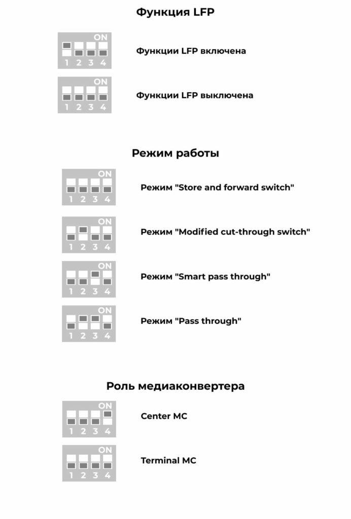 Режимы работы DIP переключателей медиаконвертeров 1000 Мбит/с