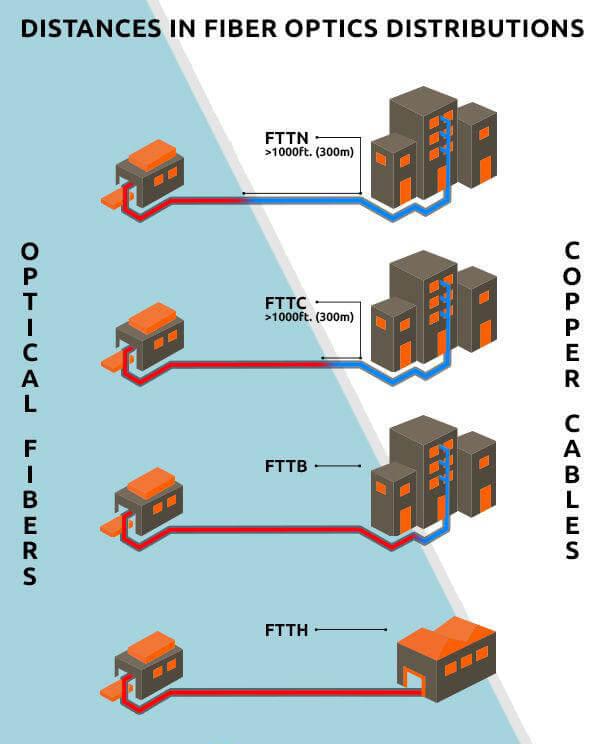 Схема устройства разных видов FTTx