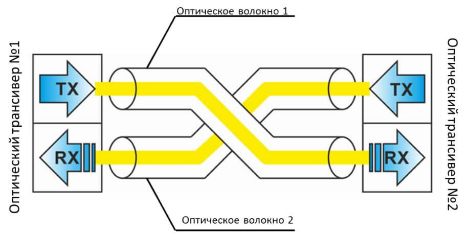 Двухволоконная система связи