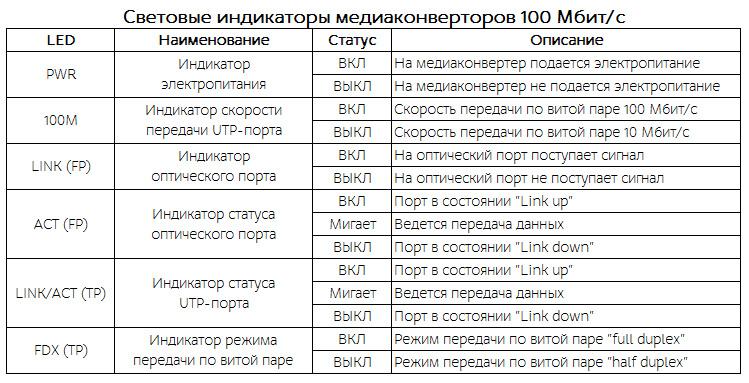 Световые индикаторы 100 Мбит медиаконвертeров