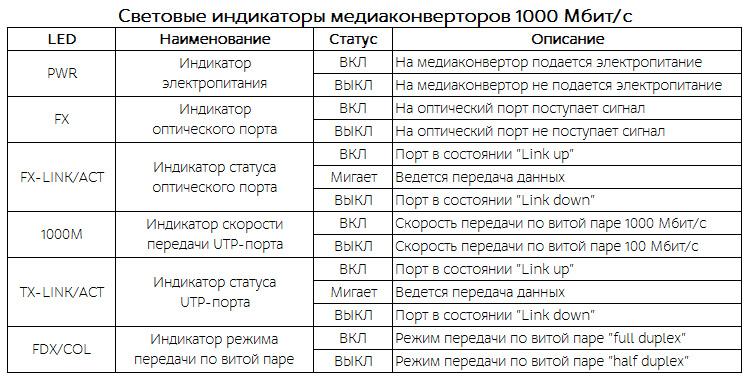Световые индикаторы медиаконвертеров 1000 Мбит/с