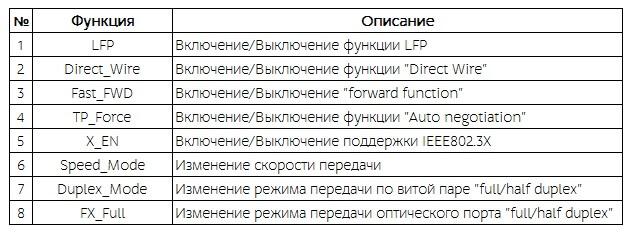 Использование DIP переключателя медиаконвертера 100 Мбит/c