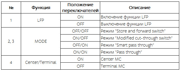 Использование DIP переключателя медиаконвертера 1000 Мбит/c