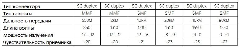 Технических характеристик DF 1x9
