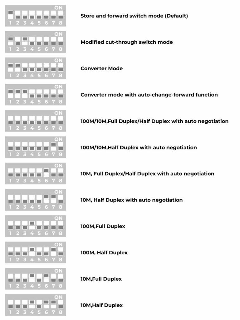 Режимы работы DIP переключателей медиаконвертeров 100 Мбит/с