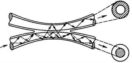 Схематичное изображение принципа работы сварного делителя